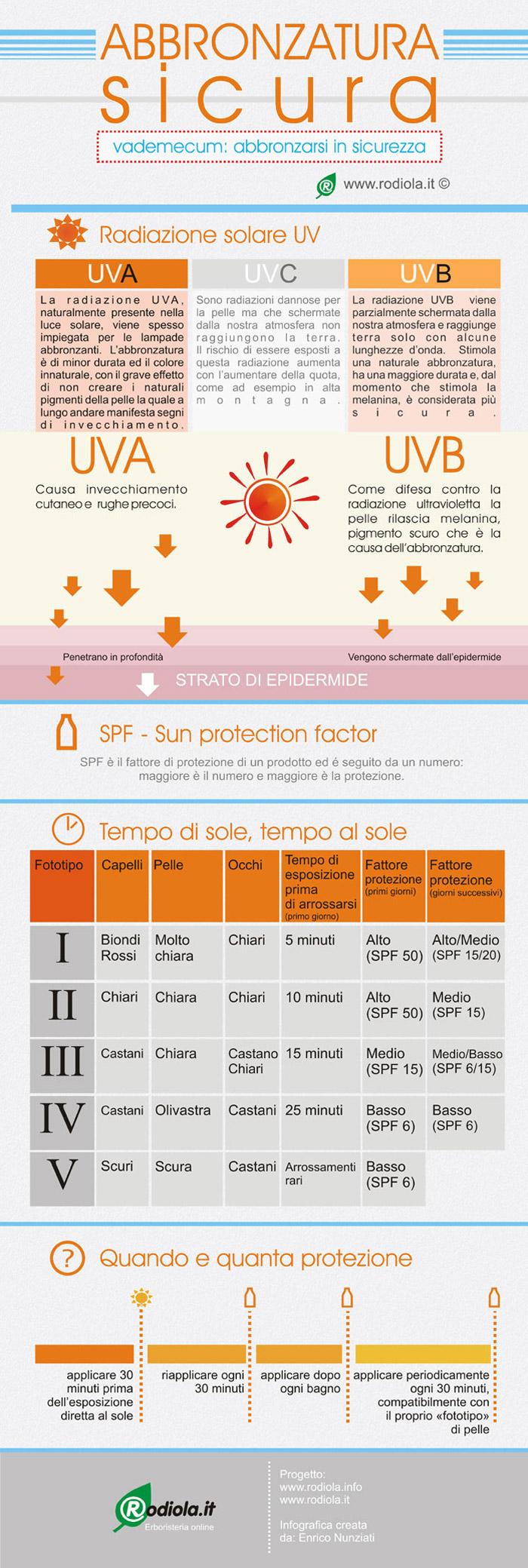 abbronzatura betacarotene infografica