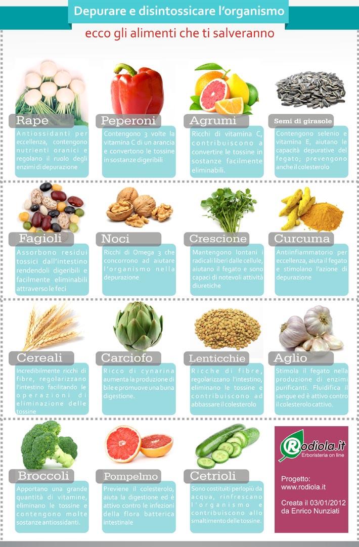 alimenti depurativi
