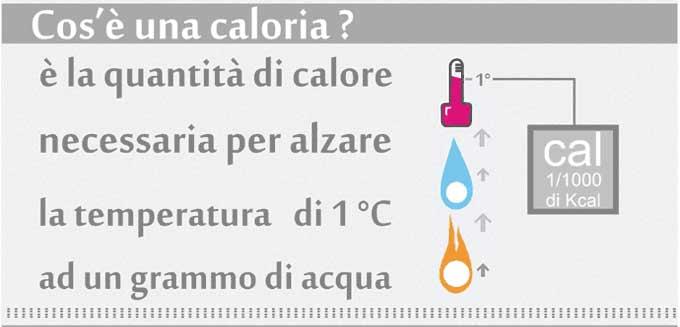 Cosa sono le calorie