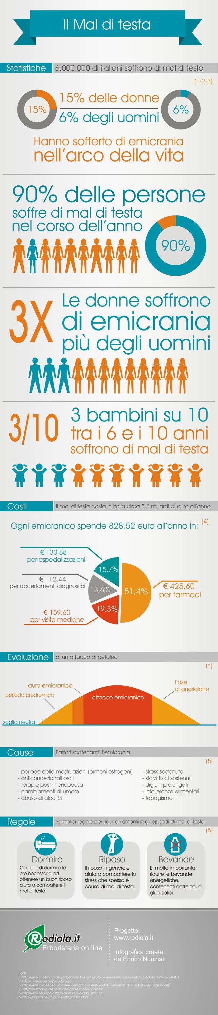 Ecmicrania e mal di testa - infografica Rodiola.it