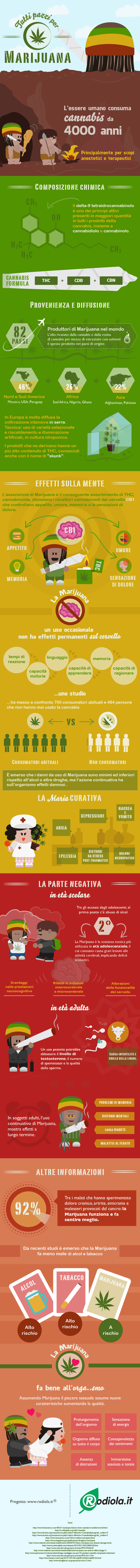 Benefici della marijuana - infografica