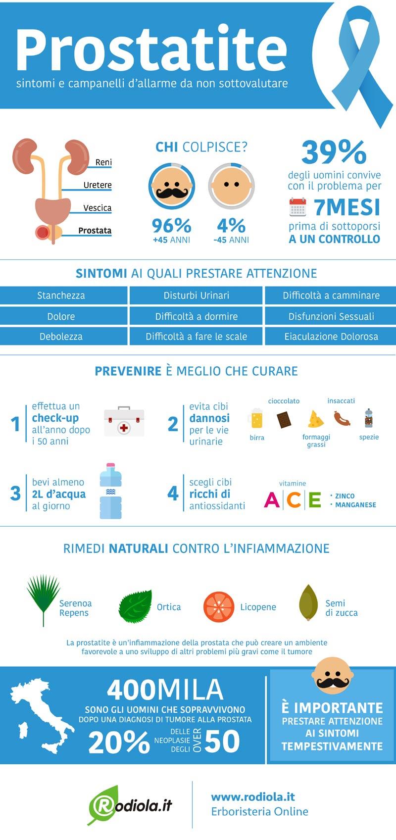 Prostatite: cause, cure e sintomi - Infografica