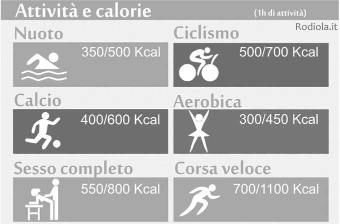 sport e calorie